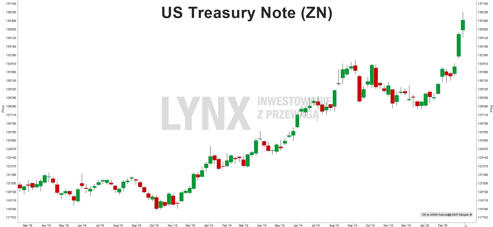 US Treasury Note (ZN)