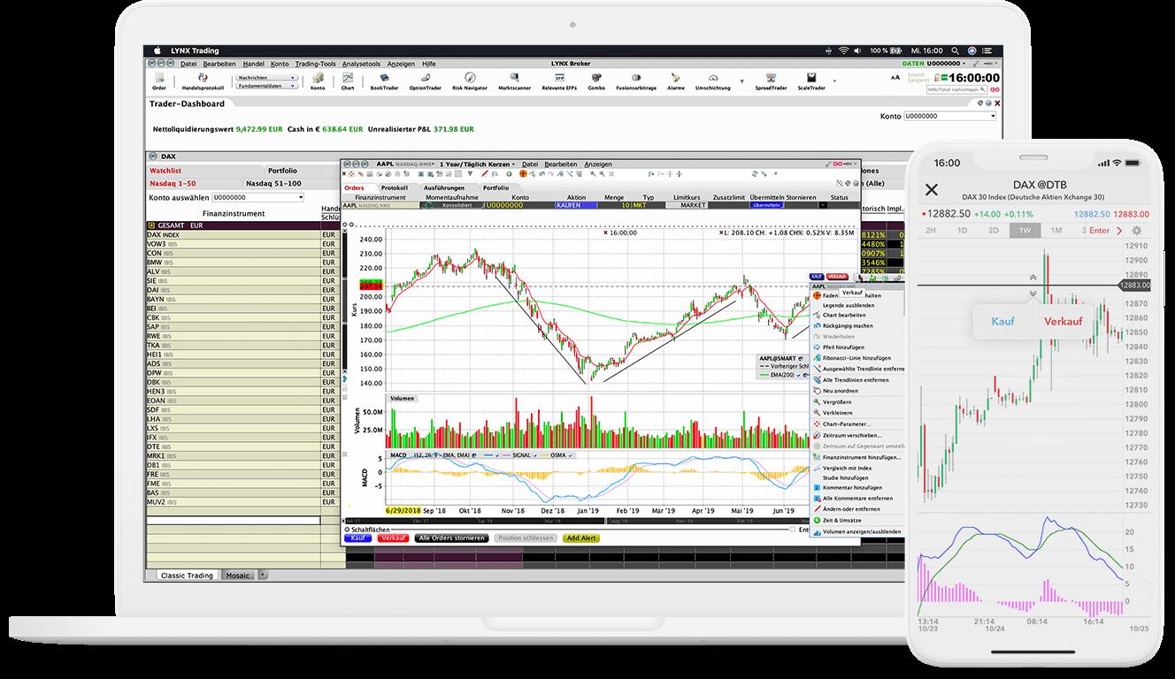 Szczegóły narzędzia handlowego ChartTrader na platformie TWS z wykresem cen akcji AAPL
