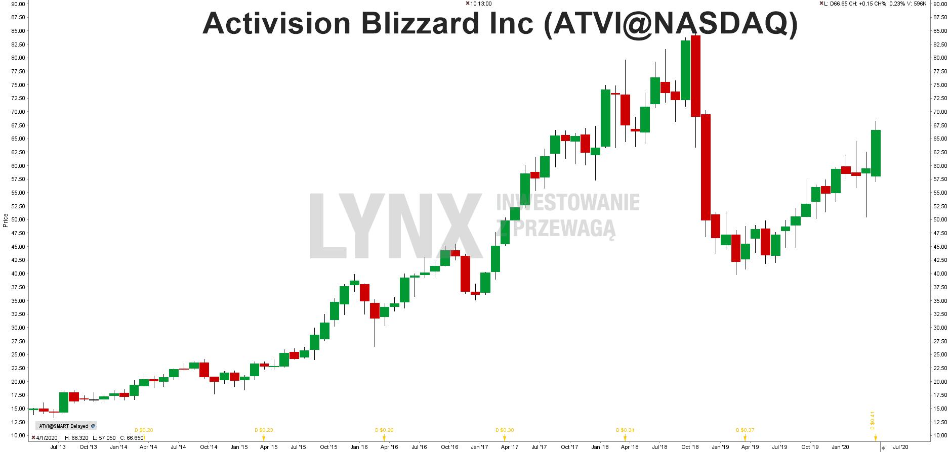 Wykres akcji Activision Blizzard (A