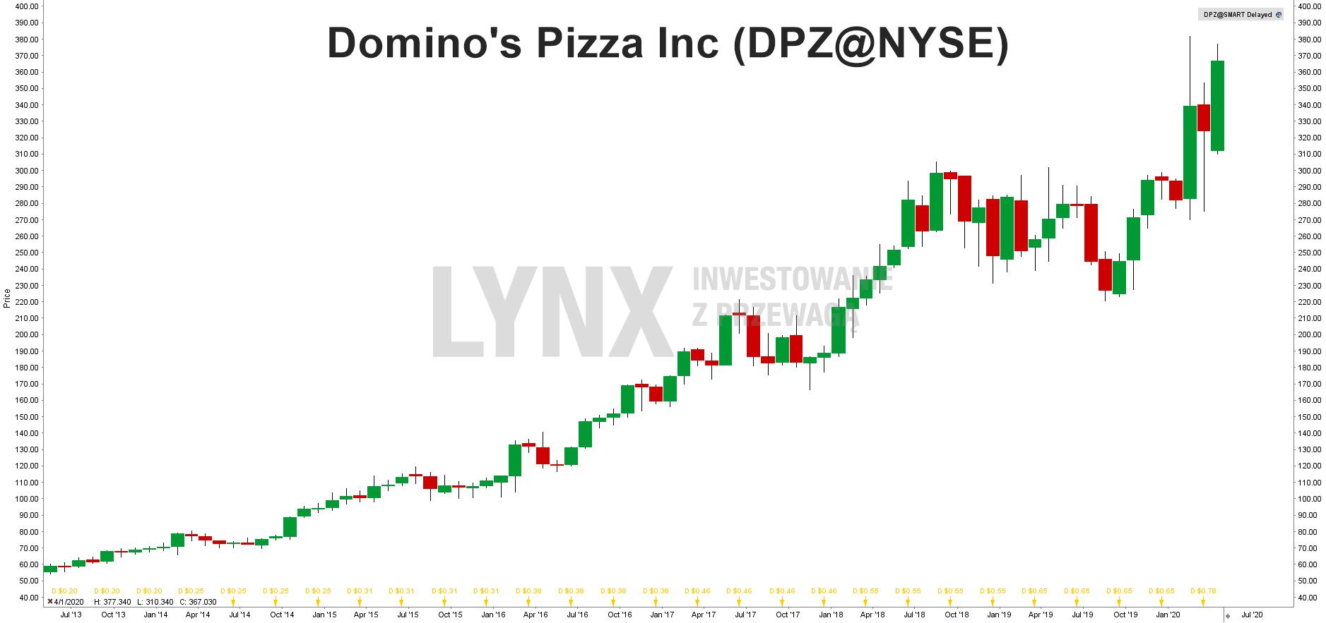 Wykres akcji Domino's Pizza (DPZ)