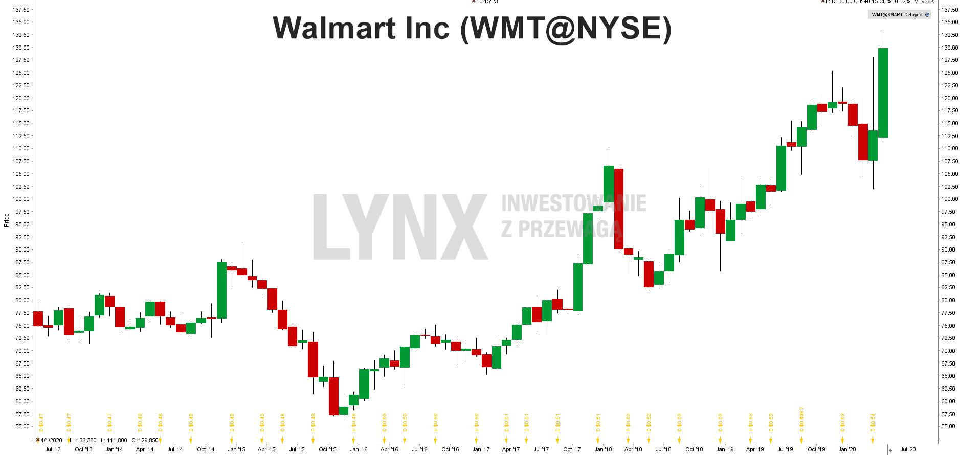 Wykres akcji Walmart (WMT)