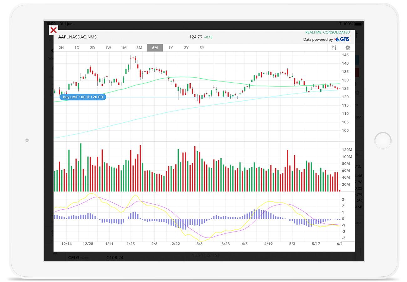 Otwarta platforma handlowa LYNX Trading z wykresem cen akcji Facebooka na urządzeniu iPad
