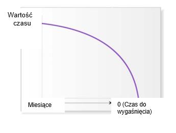 Wykres wartości w czasie i czasu wygaśnięcia w miesiącach