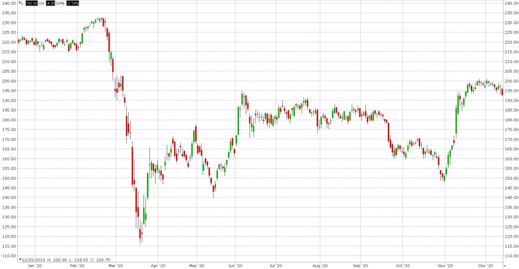 Wykres akcji Allianz (ALV)