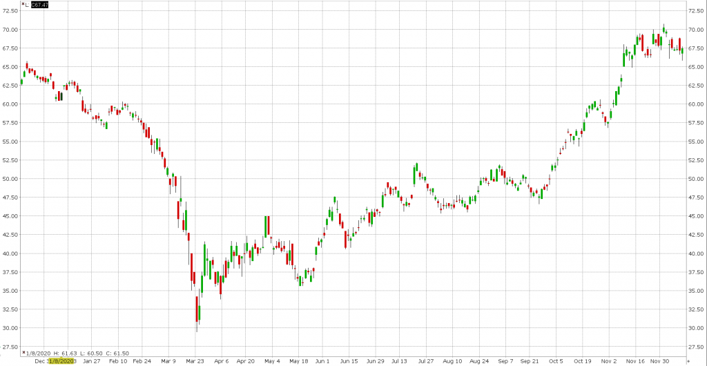 Wykres akcji HDFC Bank (HDB)